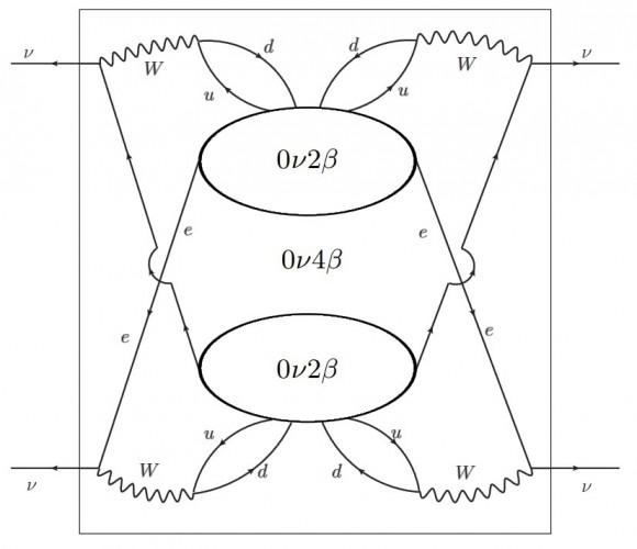 Dibujo20171117 0n2b 0n4b neutrinos arxiv 1711 06181