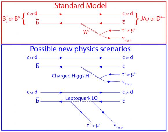 Dibujo20171117 lhcb Bc Feynman SM and BSM scenarios
