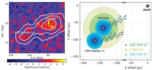 Dibujo20171120 Spatial morphology of Geminga and PSR B0656 14 science aan4880