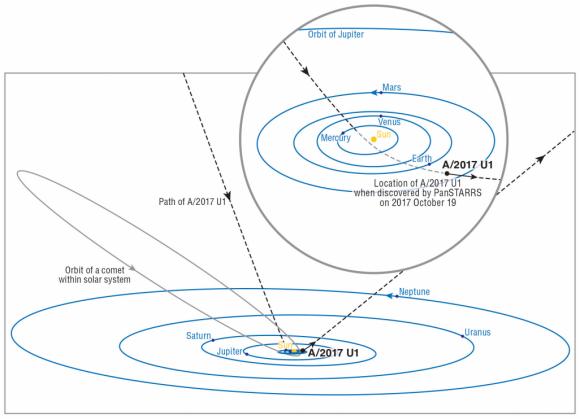 Dibujo20171121 path Oumuamua solar system vs orbit Halley comet nature25020