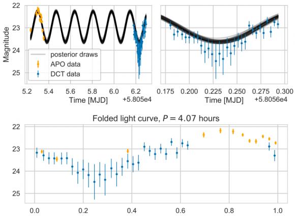Dibujo20171121 sinusoidal model for light curve Oumuamua arxiv 1711 04927