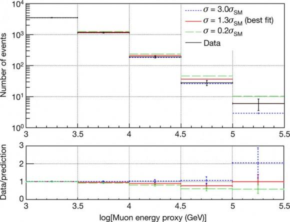 Dibujo20171122 Cross-section data compared with Monte Carlo model predictions nature24459-f3