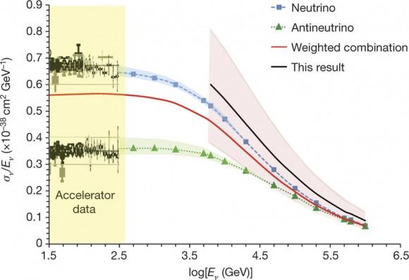 Dibujo20171122 IceCube Neutrino cross-section measurements nature24459-f1