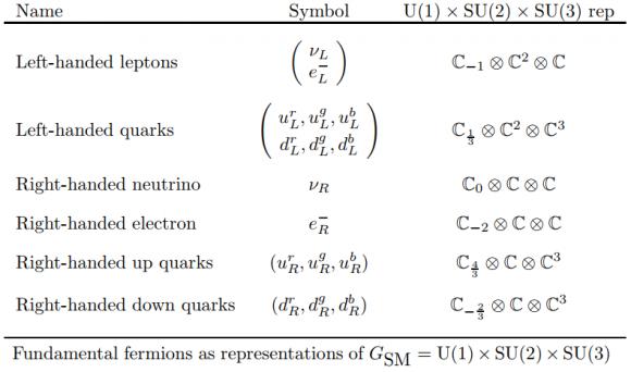 Dibujo20171122 standard model group representation arxiv 0904 1556