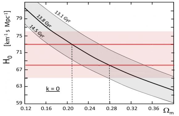 Dibujo20171123 Hubble constant vs matter density in scale-invariant cosmological model madeder ajp 834 194 2017