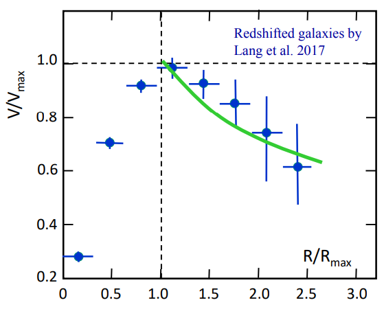 Dibujo20171123 redshift galaxy scale invariant cosmology maeder ajp 2017