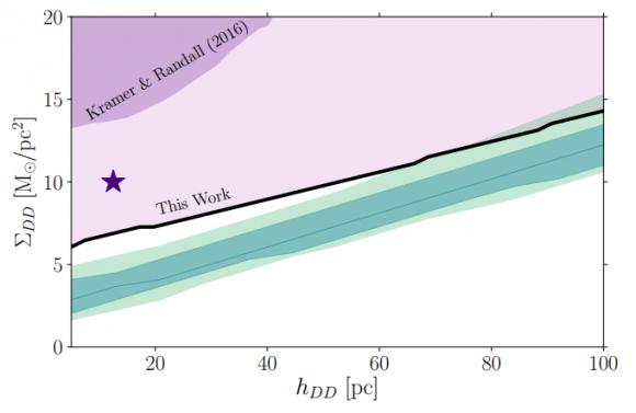 Dibujo2017117 Constraining a Thin Dark Matter Disk with Gaia arxiv 1711 03103