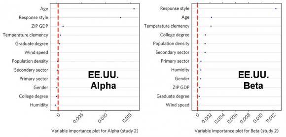 Dibujo20161206 alpha beta eeuu study climate influence personality nature s41562-017-0240-0