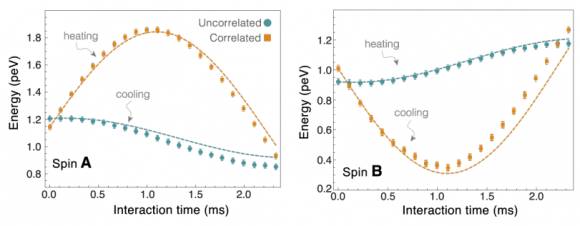 Dibujo20171128 heating cooling correlated uncorrelated two qubits arxiv 1711 03323