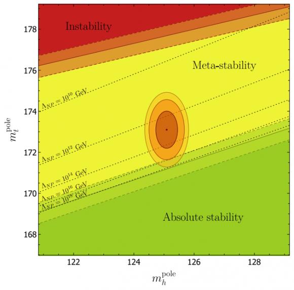 Dibujo20171201 vaccum stability top-higgs plane arxiv 1707 08124