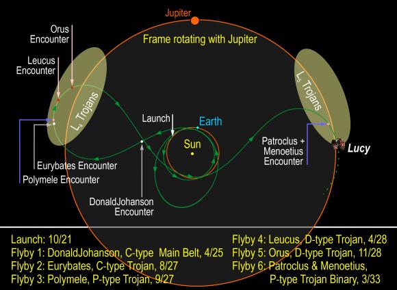 Dibujo20171214-lucy-nasa-orbit-troyan-asteroids-jupiter