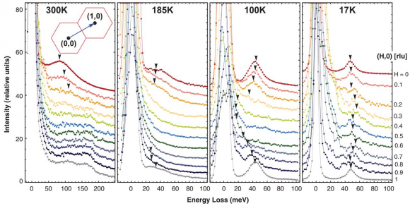 Dibujo20171214 normal-state M-EELS spectra spectra near Tc science aam6432