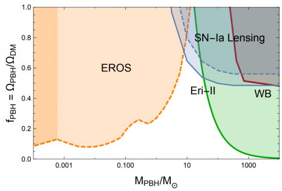 Dibujo20171219 constraints PBH-DM for masses near the LIGO band arxiv 1712 06574