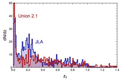 Dibujo20171219 jla and union sn-ia redshift distributions arxiv 1712 06574