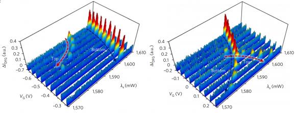 Dibujo20171727 Measured spectra top-layer graphene peaks nature photonics s41566-017-0054-7
