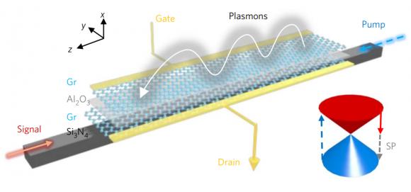 Dibujo20171727 graphene plamons generation nature photonics s41566-017-0054-7
