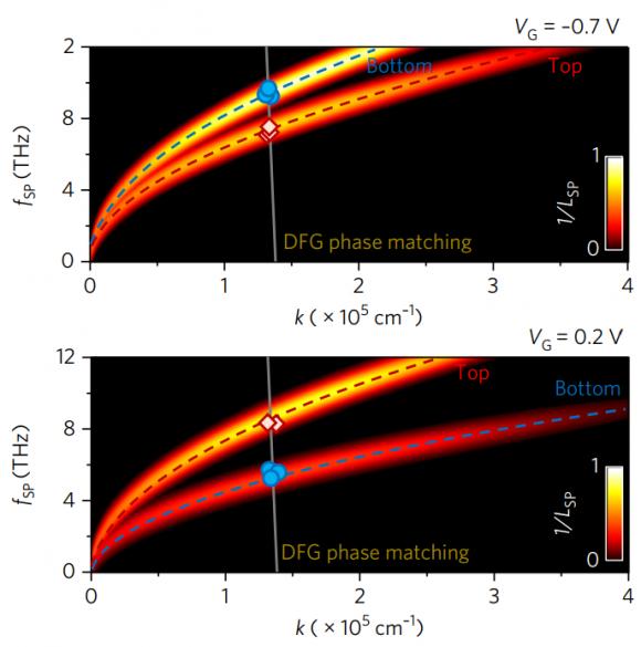 Dibujo20171727 symmetric modes for two gate voltages nature photonics s41566-017-0054-7
