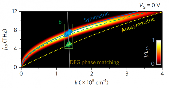Dibujo20171727 symmetric vs antisymmetric modes in graphene thz generator nature photonics s41566-017-0054-7