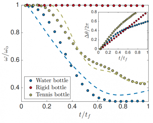 Dibujo20180101 angular velocity water bottle flip and tennis bottle flip arxiv 1712 08271