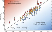 Dibujo20180102 Dispersion relation between black-hole mass and stellar velocity nature24999-f1