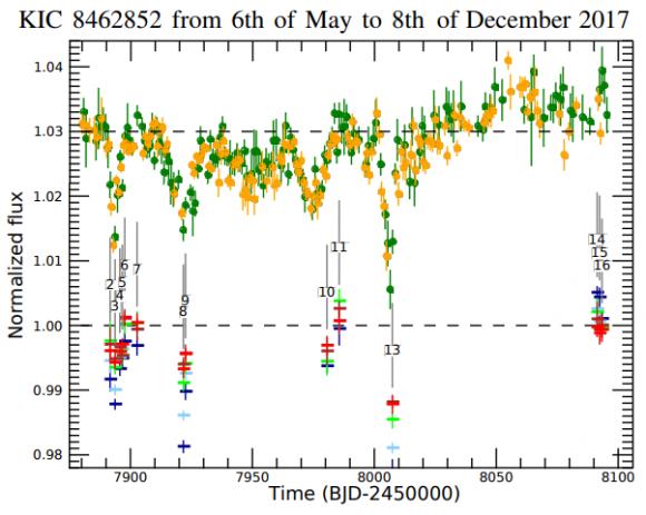 Dibujo20180103 KIC 8462852 Normalized fluxes gtc lco arxiv 1801 00720