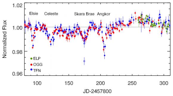 Dibujo20180103 LCOGT time-series photometry of KIC 8462852 arxiv 1801 00732
