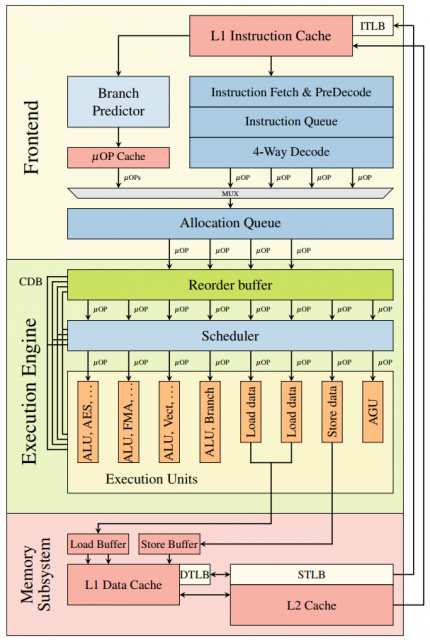 Dibujo20180104 Simplified illustration single core Intel Skylake microarchitecture meltdown Moritz Lipp et al