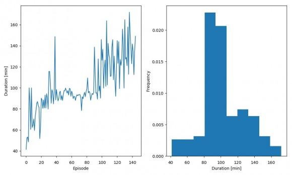 Dibujo20180111 duration statistics pcoffeebreak ep144