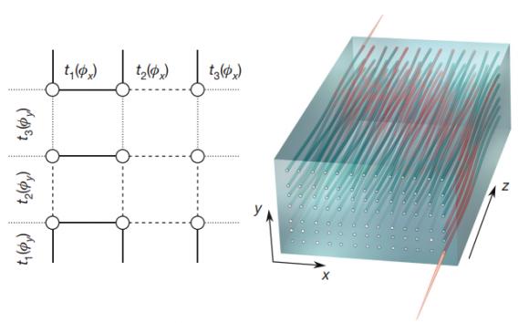 Dibujo20180114 2D topological pump probe 4D quantum Hall effect nature25011