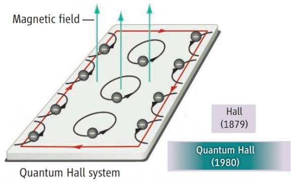 Dibujo20180114 integer quantum hall effect sciencemag org