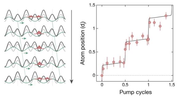 Dibujo20180114 topological charge pump in optical superlattice MPQ Quantum Many-Body Systems Division