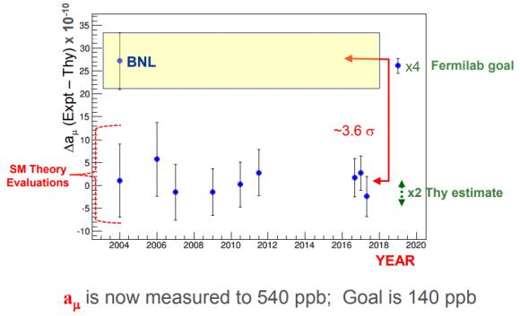 Dibujo20180202 goal muon g-2 calibration data dec 2017 conf slac stanford edu hertzog