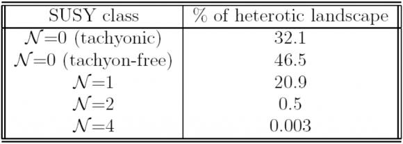Dibujo20180206 susy non-susy heterotic landscape svp project method kr dienes