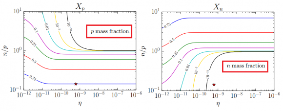 Dibujo20180208 Mass fractions X as a function of p and n mass fractions arxiv 1801 06081