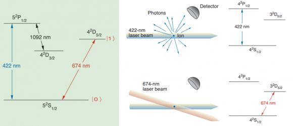 Dibujo20180214 Quantum Information with Trapped Strontium Ions Dana J Berkeland Los Alamos Science 2002