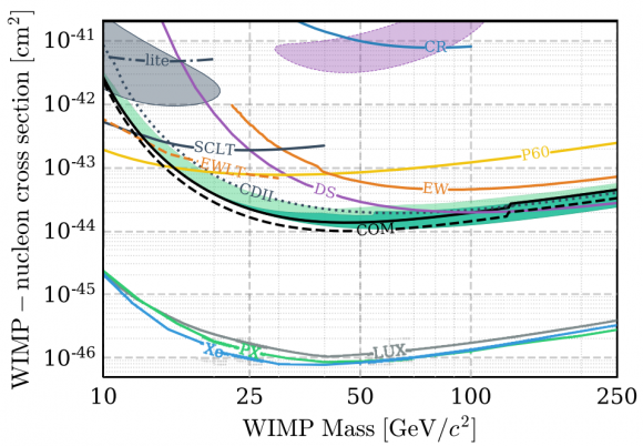 Dibujo20180219 DM nucleon exclusion SuperCDMS experiment arxiv 1708 08869