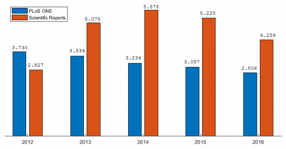 Dibujo20180219 impact factor plos one vs scientific reports source jcr wos