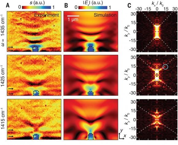 Dibujo20180223 polariton near field images hyperbolic metasurface hBN sciencemag org 359 6378 892 F4