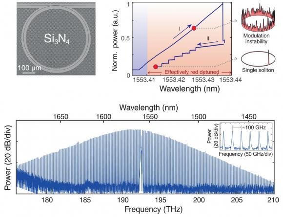 Dibujo20180226 Dissipative Kerr soliton generation silicon nitride microresonator sciencemag org 359 6378 887