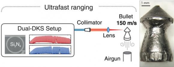 Dibujo20180226 LIDAR ultrafast ranging demonstration sciencemag org 359 6378 887