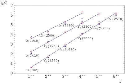 Dibujo20180316 mass spectra regge trajectories inspire-hep