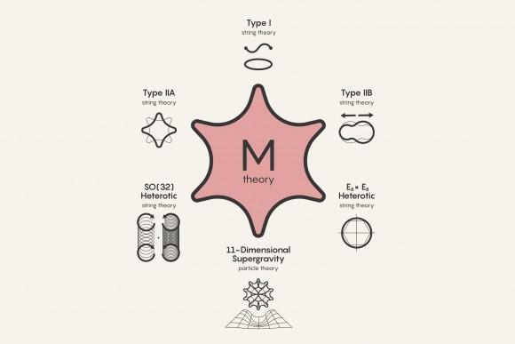 Dibujo20180316 string theory m-theory leading candidates quanta magazine