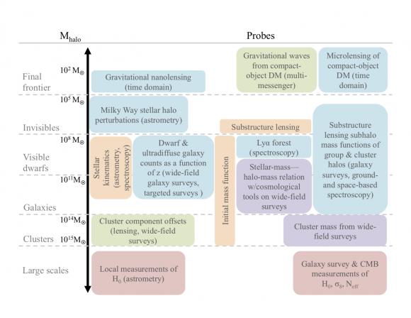 Dibujo20180319 future probes dark matter astrohpysics physicsmatt com