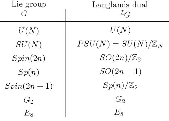 Dibujo20180320 lie group langlands dual semantic scholar
