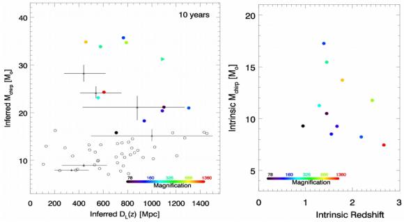 Dibujo20180325 observed plane distance chirp mass arxiv 1802 05273 v2
