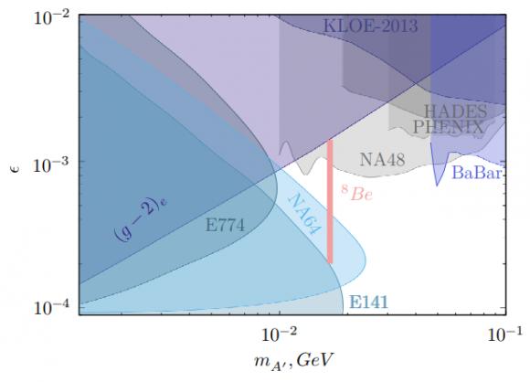 Dibujo20180326 na64 experiment dark photon atomki exclusion arxiv 1803 07748
