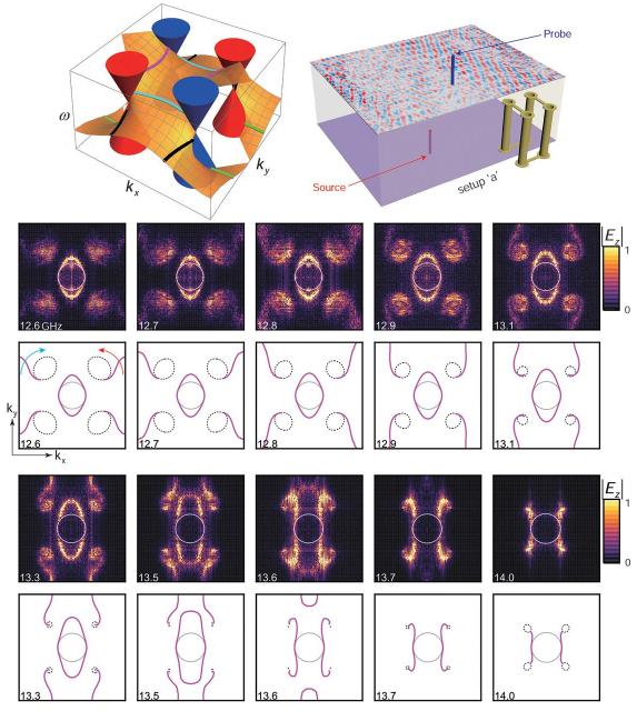 Dibujo20180328 fermi arcs topological photonic crystal sciencemag 359 6379 1013