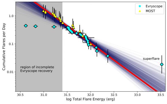 Dibujo20180409 cumulative flare frequency distribution proxima arxiv 1804 02001