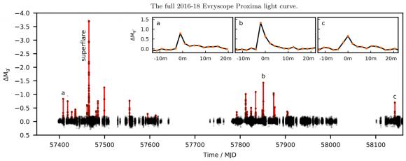 Dibujo20180409 full 2016-2018 evryscope proxima light curve arxiv 1804 02001