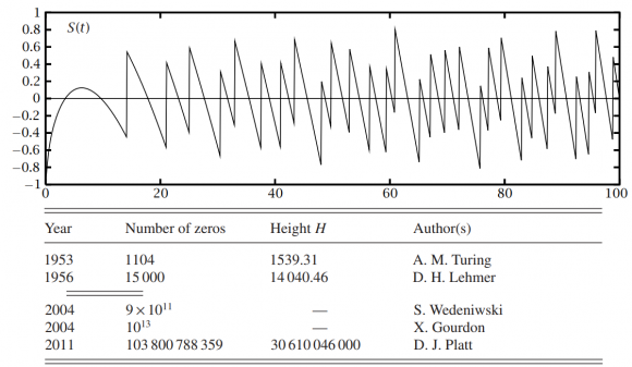 Dibujo20181104 turing method riemann zeroes estimation book kevin broughan equivalents riemann hypothesis